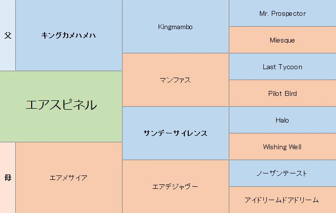 エアスピネルの三代血統表