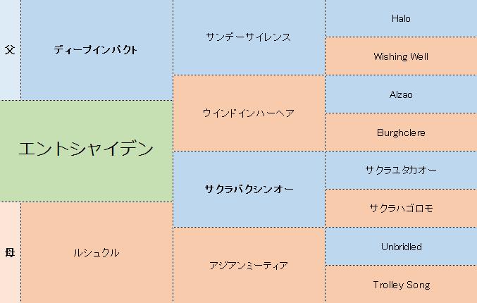 エントシャイデンの三代血統表