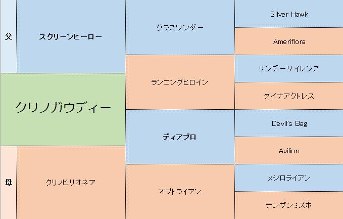 クリノガウディーの三代血統表