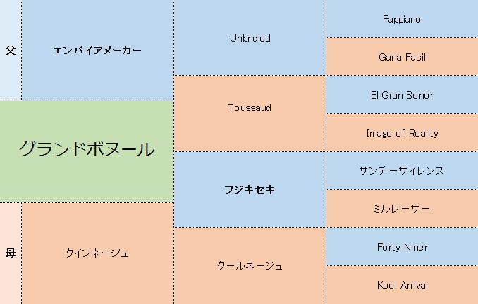 グランドボヌールの三代血統表