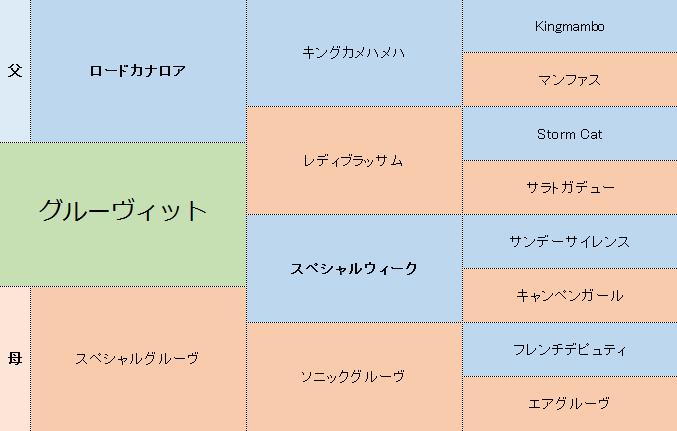 グルーヴィットの三代血統表.