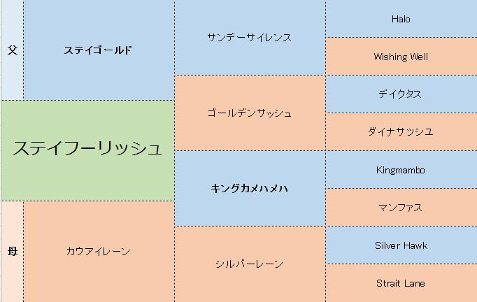 ステイフーリッシュの三代血統表