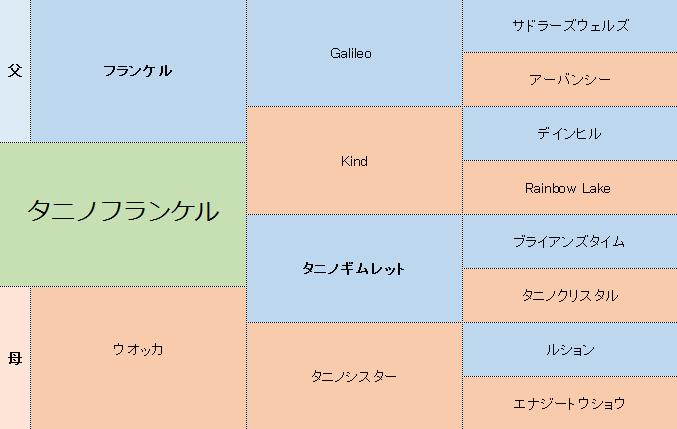 タニノフランケルの3代血統表