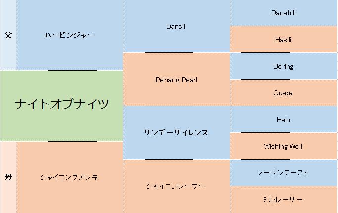 ナイトオブナイツの三代血統表