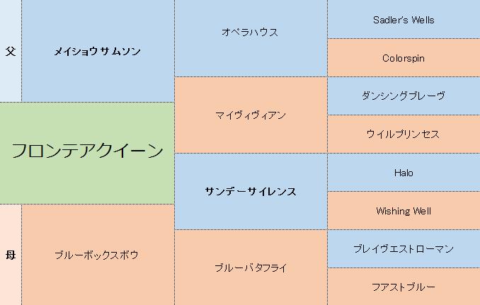 フロンテアクイーンの三代血統表.