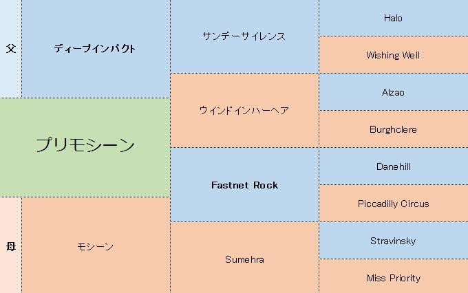 プリモシーンの三代血統表