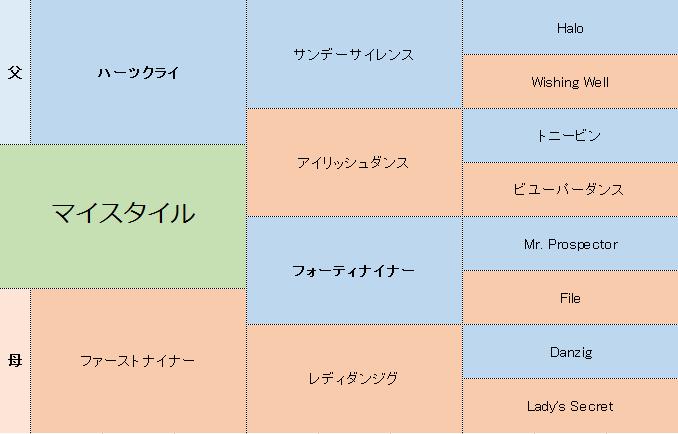 マイスタイルの三代血統表