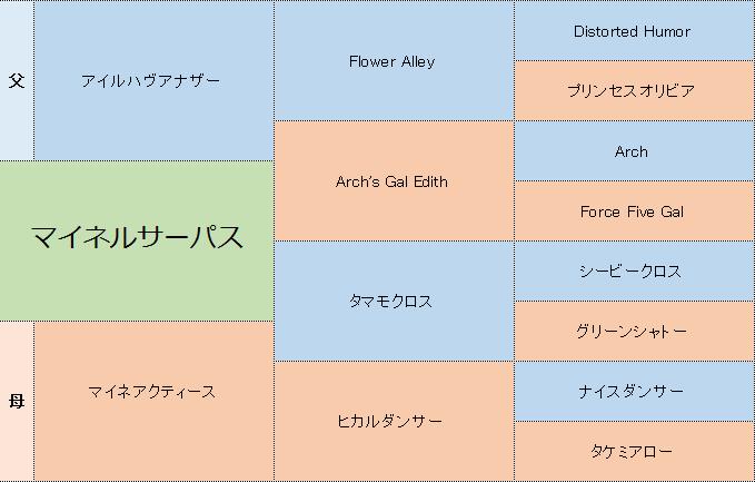 マイネルサーパスの3代血統表