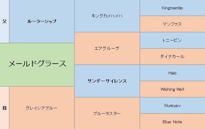 メールドグラースの三代血統表