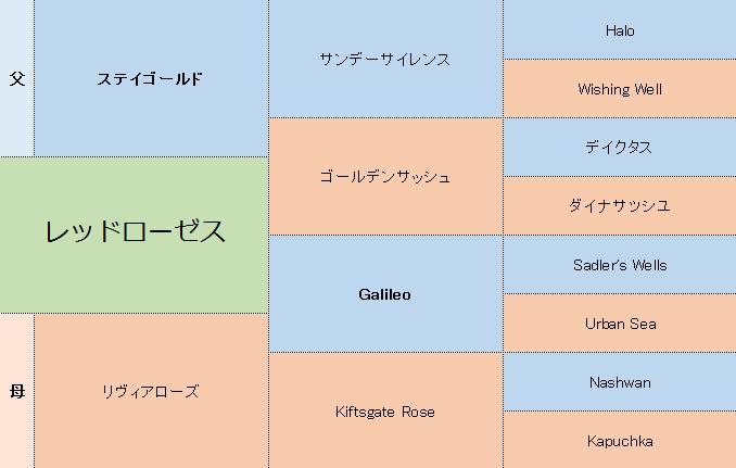 レッドローゼスの三代血統表