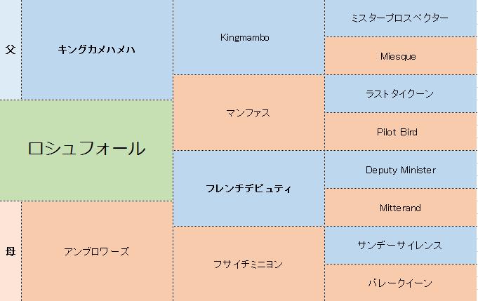 ロシュフォールの3代血統表