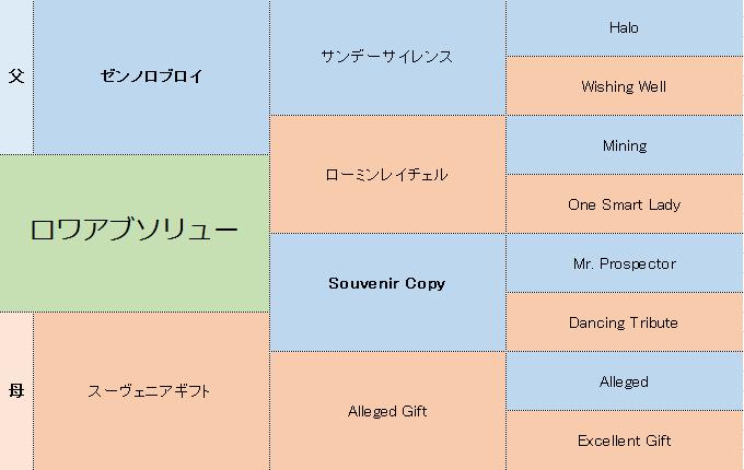 ロワアブソリューの三代血統表
