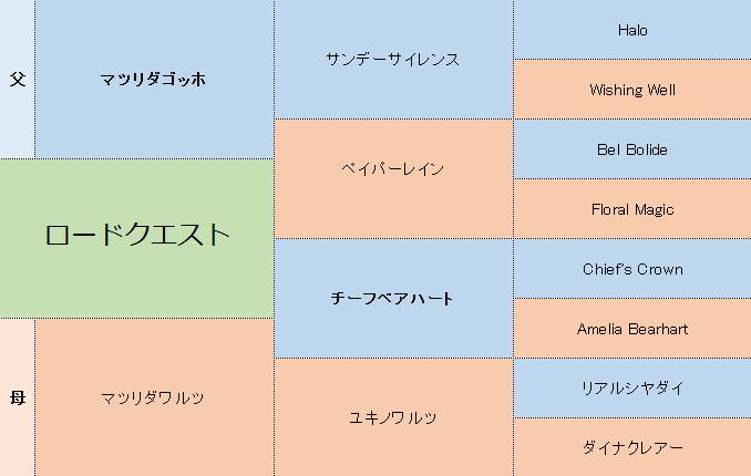 ロードクエストの三代血統表
