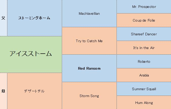 アイスストームの三代血統表