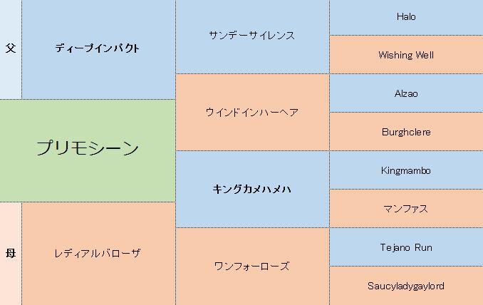 オールフォーラヴの三代血統表.