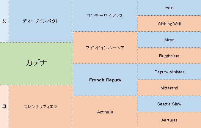 カデナの三代血統表