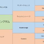 サトノキングダムの分析