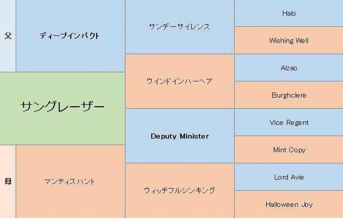 サングレーザーの三代血統表