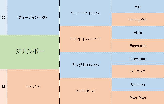 ジナンボーの三代血統表