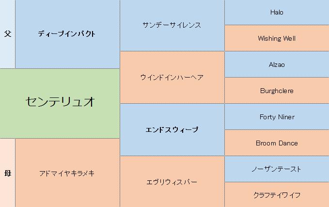 センテリュオの三代血統表