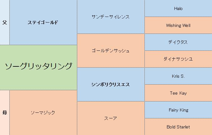 ソーグリッタリングの三代血統表