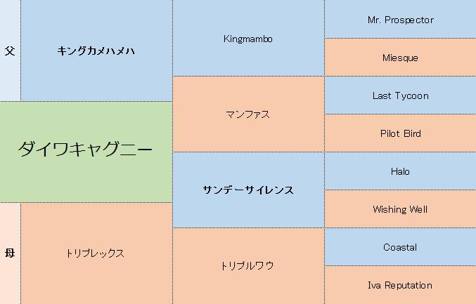 ダイワキャグニーの三代血統表