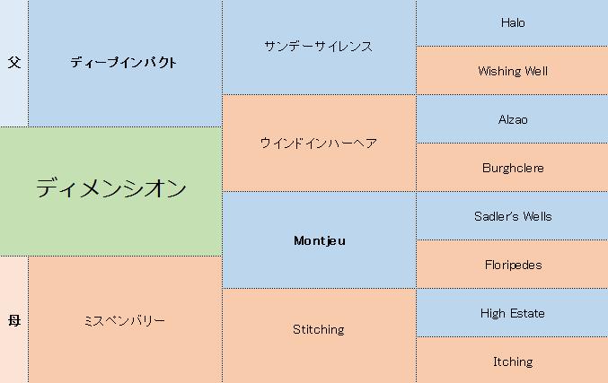 ディメンシオンの三代血統表