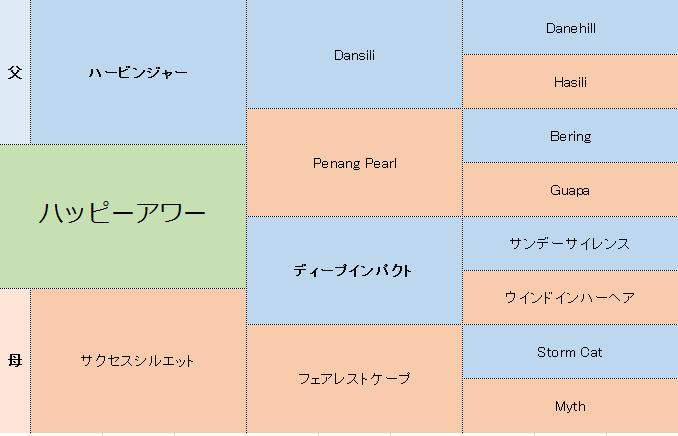 ハッピーアワーの三代血統表