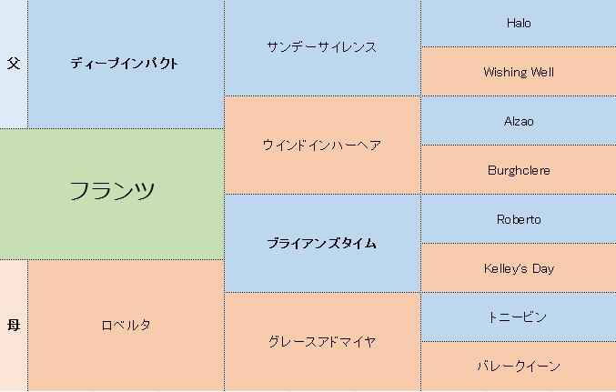 フランツの三代血統表