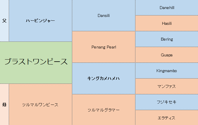 ブラストワンピースの三代血統表