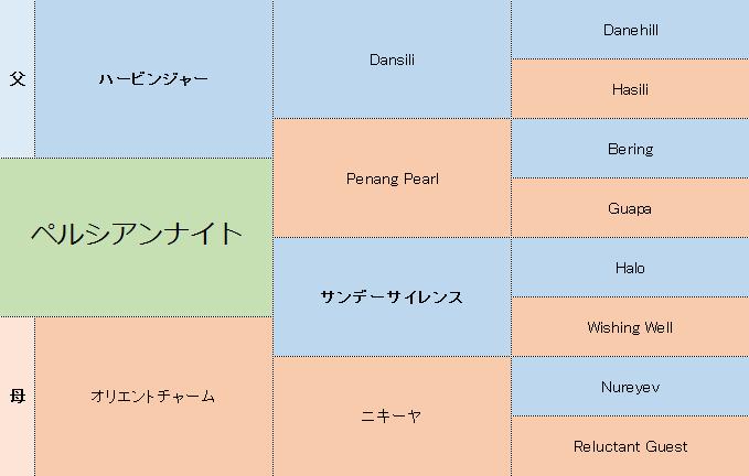 ペルシアンナイトの三代血統表