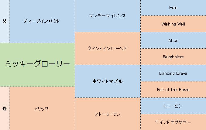 ミッキーグローリーの三代血統表