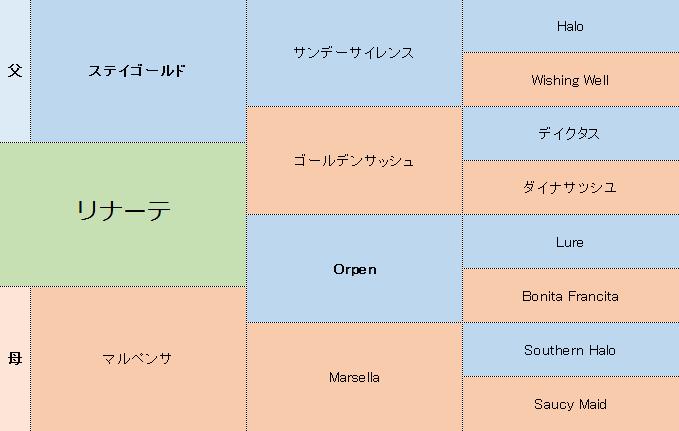 リナーテの三代血統表