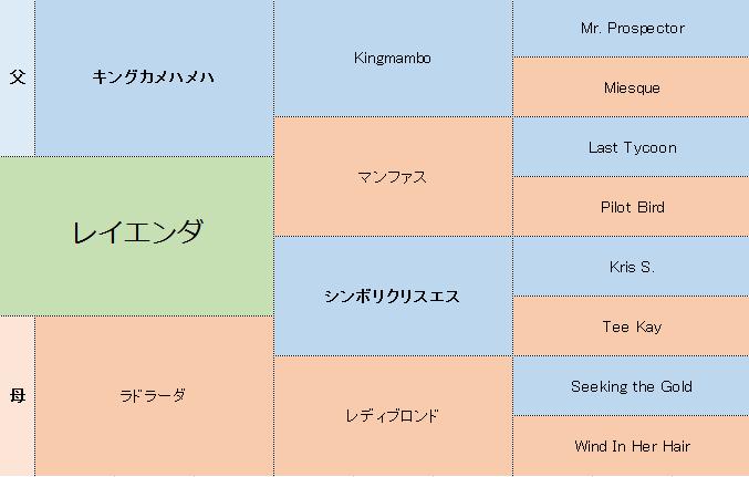 レイエンダの三代血統表