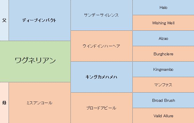 ワグネリアンの三代血統表
