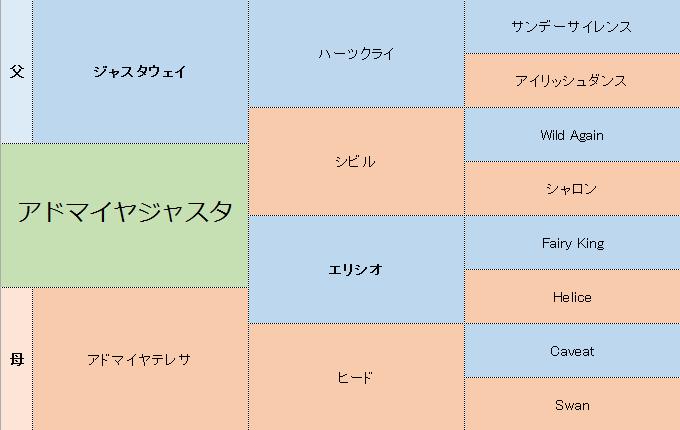 アドマイヤジャスタの三代血統表