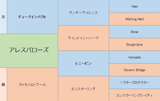 アレスバローズの三代血統表