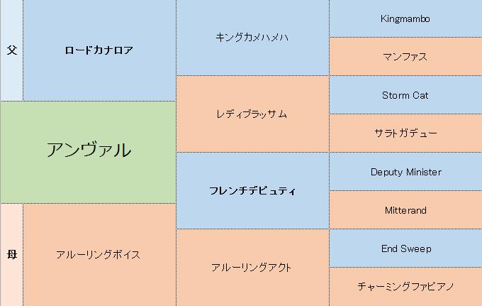 アンヴァルの三代血統表