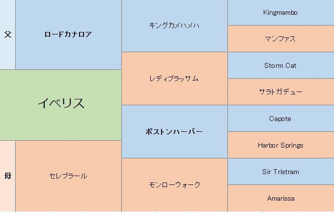 イベリスの三代血統表
