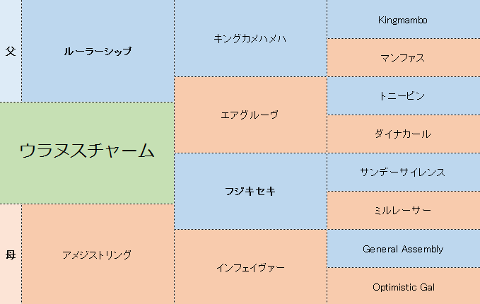 ウラヌスチャームの三代血統表