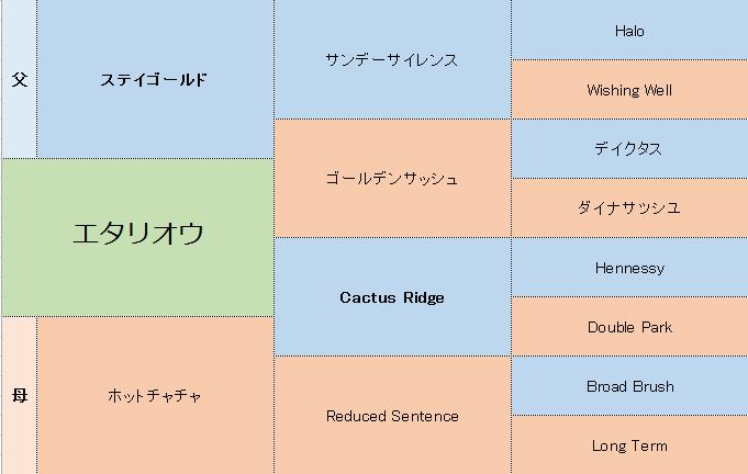 エタリオウの三代血統表
