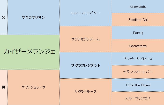 カイザーメランジェの三代血統表