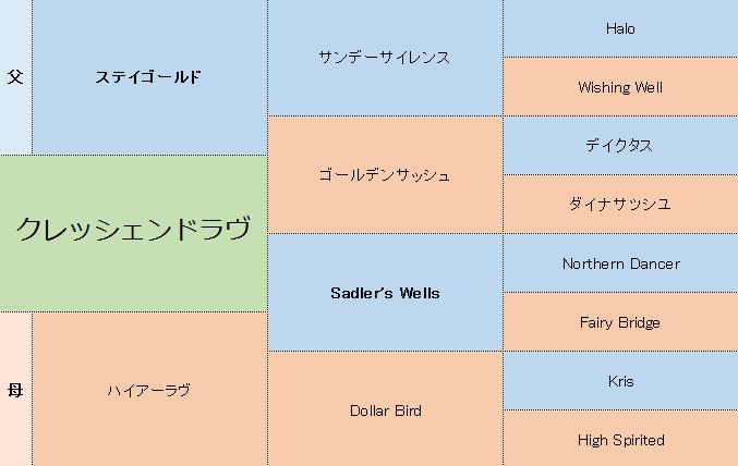 クレッシェンドラヴの三代血統表