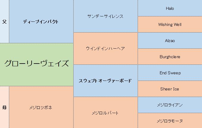 グローリーヴェイズの三代血統表