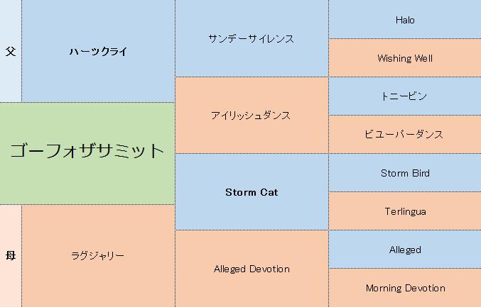 ゴーフォザサミットの三代血統表