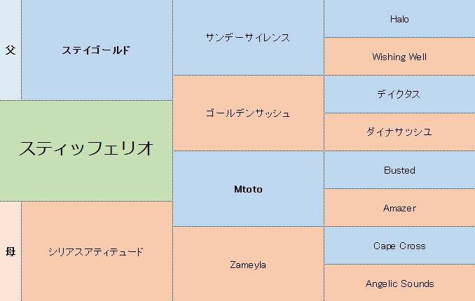 スティッフェリオの三代血統表