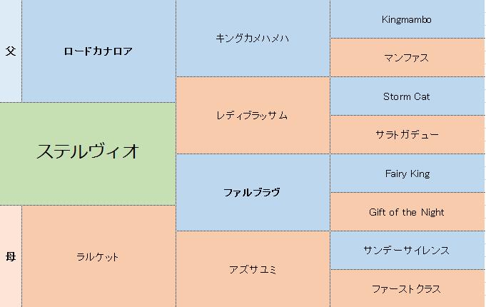 ステルヴィオの三代血統表