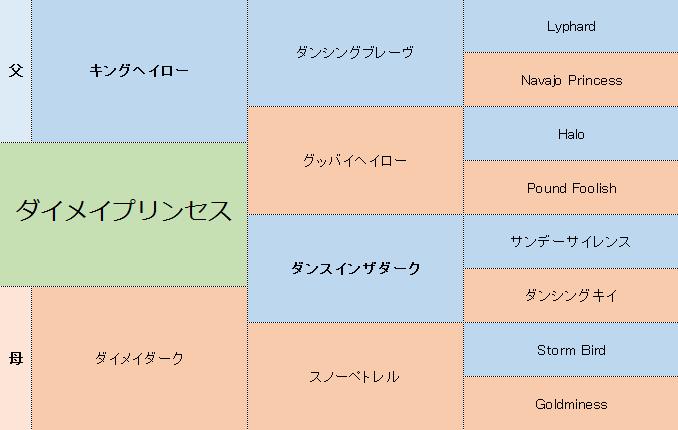 ダイメイプリンセスの三代血統表