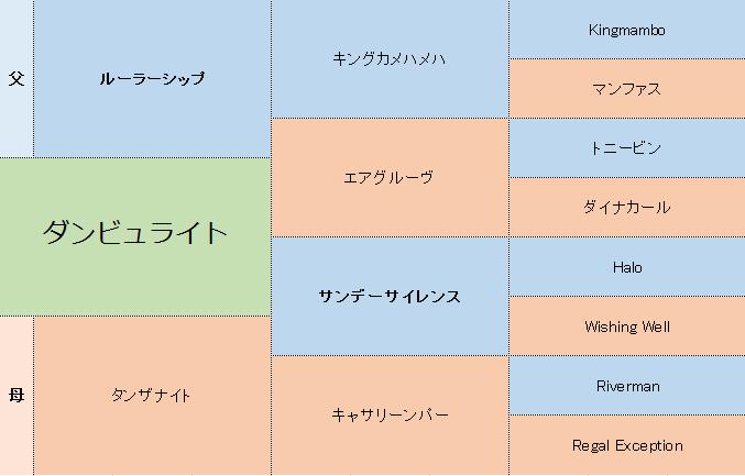 ダンビュライトの三代血統表
