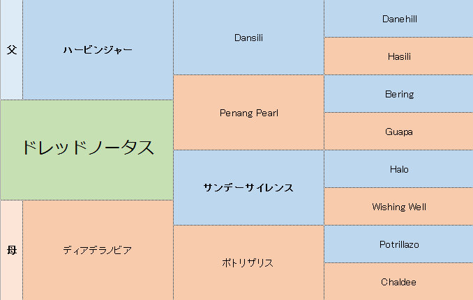 ドレッドノータスの三代血統表
